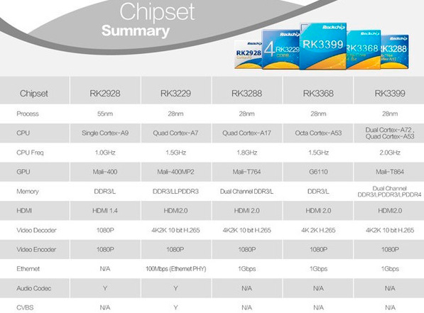 Chipset rock-chip